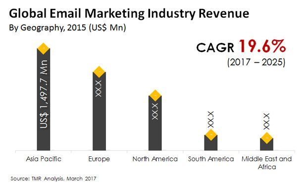 Email marketing revenue hitting growth